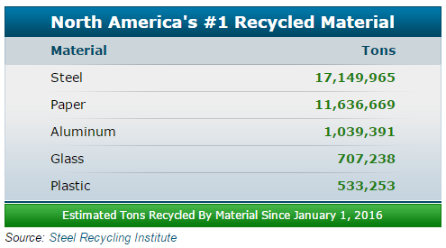 Estimated Tons of Steel Recycled by Material